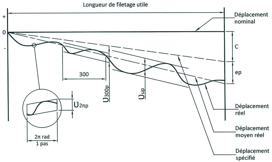 schema-definition-du-profil-a-billes